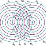 Video ôn thi THPT Quốc Gia môn Lý: Quá trình truyền sóng và giao thoa sóng