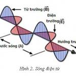 Ôn thi THPT Quốc Gia môn Vật Lý: Truyền thông tin bằng sóng điện từ