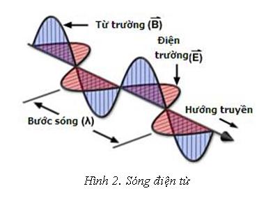 truyen-thong-tin-bang-song-dien-tu