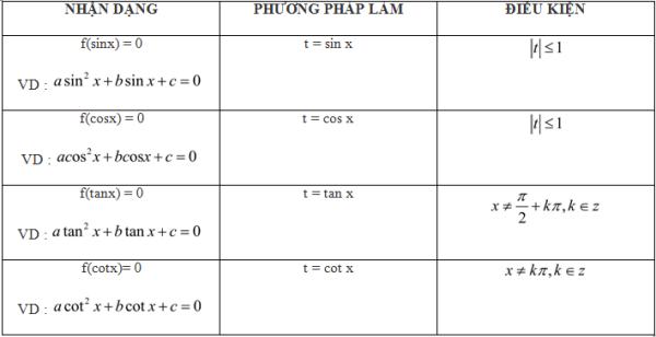 phuong-phap-giai-phuong-trinh-luong-giac-1