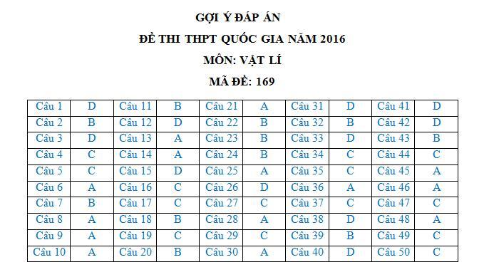 dap-an-de-thi-mon-vat-ly-thpt-quoc-gia-nam-2016-ma-de-169