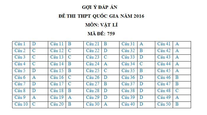 dap-an-de-thi-mon-vat-ly-thpt-quoc-gia-nam-2016-ma-de-759