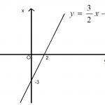 Phương trình và hệ phương trình bậc nhất hai ẩn.