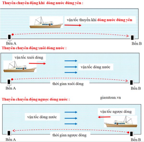 Công thức toán chuyển động lớp 5- Vật chuyển động trên dòng nước