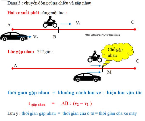 Công thức toán chuyển động lớp 5- Hai vật chuyển động cùng chiều gặp nhau