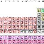Cách xác định hóa trị của một nguyên tố hóa học