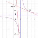 Các dạng bài toán viết phương trình tiếp tuyến của đồ thị hàm số