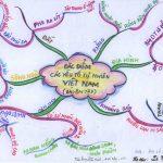 Cách vẽ sơ đồ tư duy môn địa lý từ mục lục