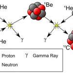 Các dạng bài tập về Phóng xạ trong Vật lý