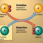 Phương pháp giải nhanh bài tập phương trình oxi hóa – khử